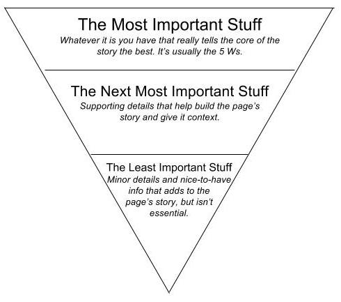 inverted pyramid for yearbook writing